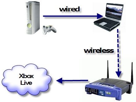 wirelessly to your network access point, connect the wired network